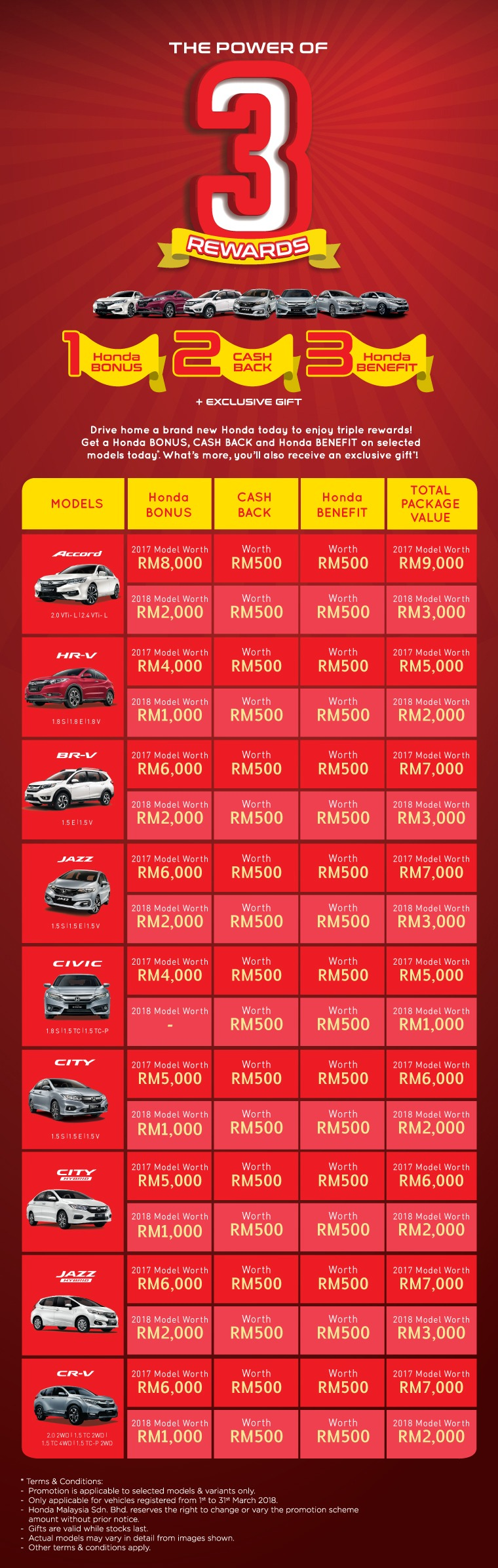 Honda the power of 3 rewards